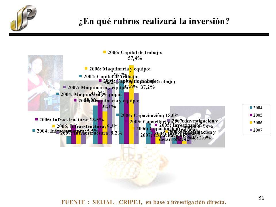 FUENTE : SEIJAL - CRIPEJ, en base a investigación directa. ¿En qué rubros realizará la inversión? 50