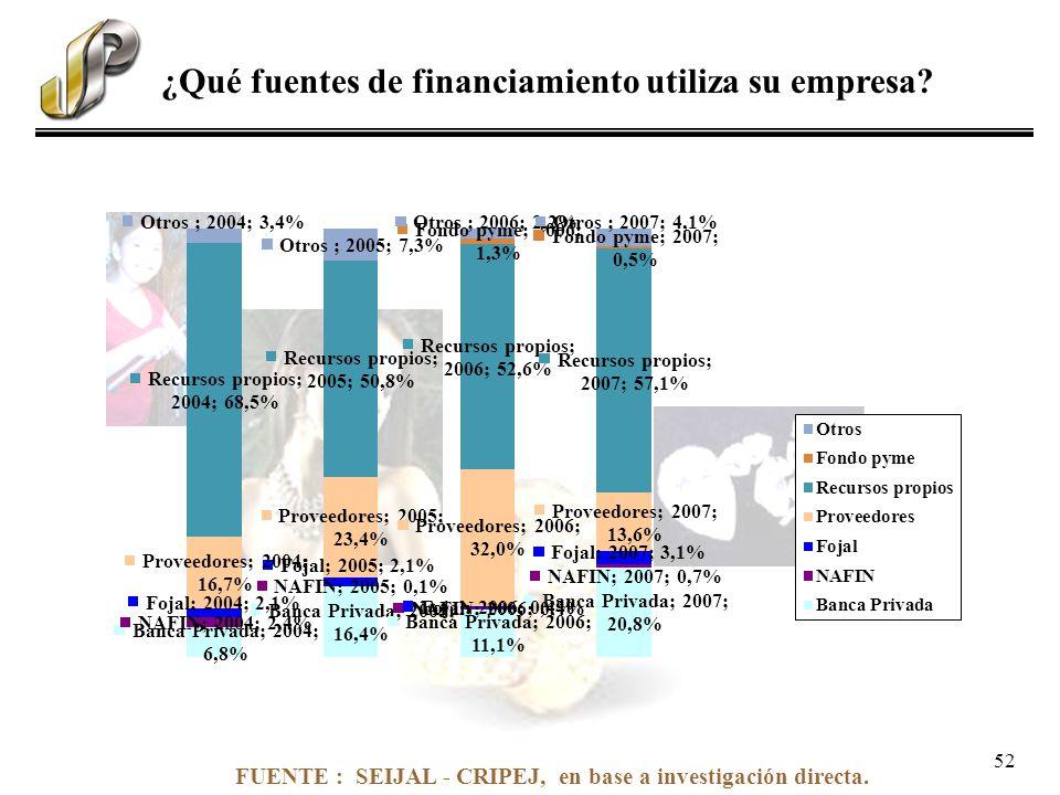 FUENTE : SEIJAL - CRIPEJ, en base a investigación directa. ¿Qué fuentes de financiamiento utiliza su empresa? 52