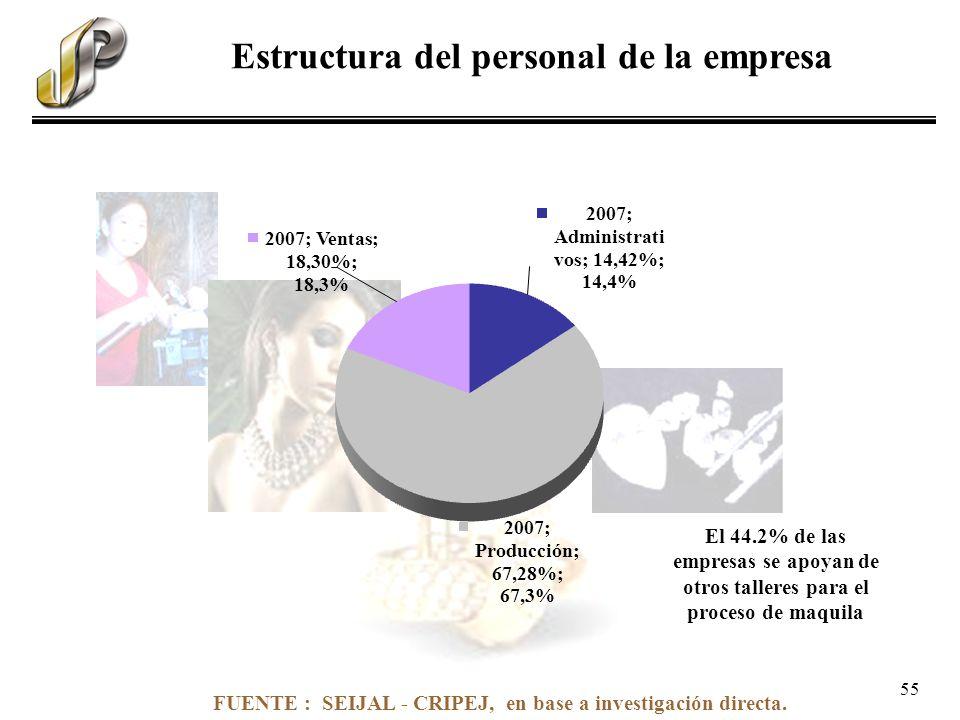 FUENTE : SEIJAL - CRIPEJ, en base a investigación directa. Estructura del personal de la empresa El 44.2% de las empresas se apoyan de otros talleres
