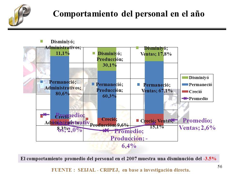 FUENTE : SEIJAL - CRIPEJ, en base a investigación directa. Comportamiento del personal en el año El comportamiento promedio del personal en el 2007 mu