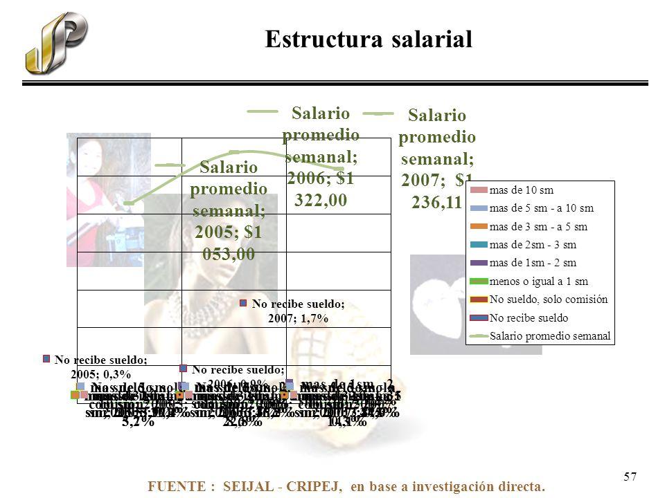 FUENTE : SEIJAL - CRIPEJ, en base a investigación directa. Estructura salarial 57