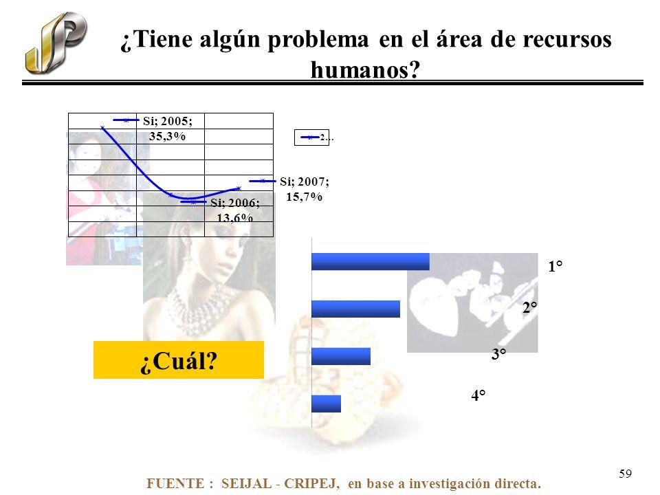 FUENTE : SEIJAL - CRIPEJ, en base a investigación directa. ¿Tiene algún problema en el área de recursos humanos? ¿Cuál? 1° 2° 3° 4° 59