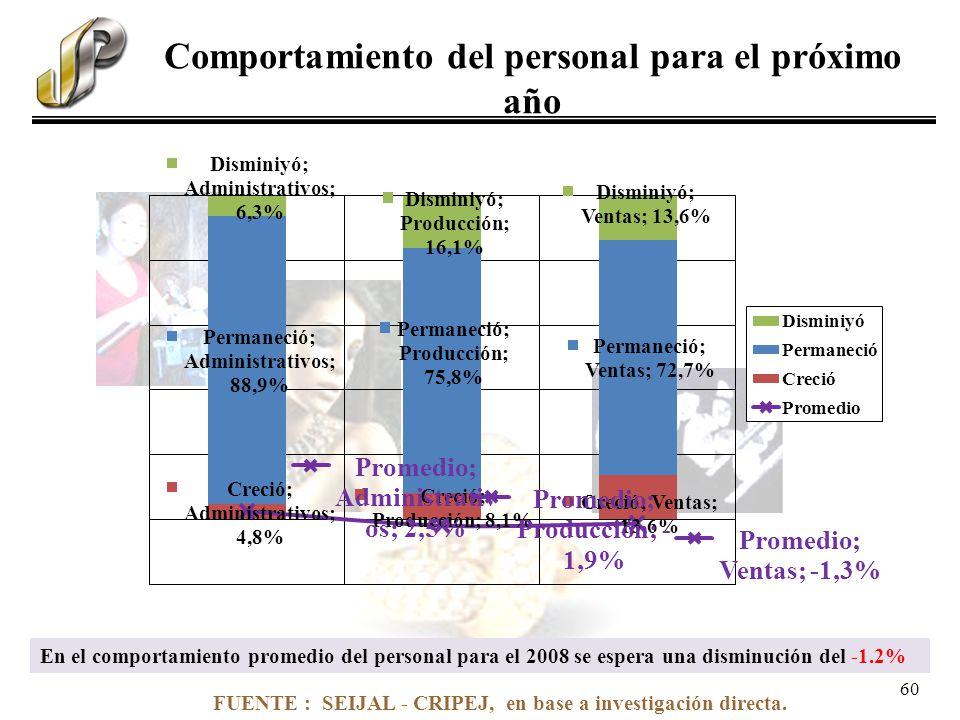 FUENTE : SEIJAL - CRIPEJ, en base a investigación directa. Comportamiento del personal para el próximo año En el comportamiento promedio del personal