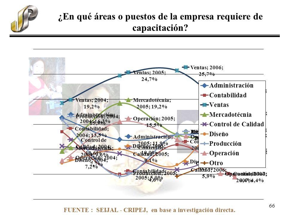 FUENTE : SEIJAL - CRIPEJ, en base a investigación directa. ¿En qué áreas o puestos de la empresa requiere de capacitación? 66