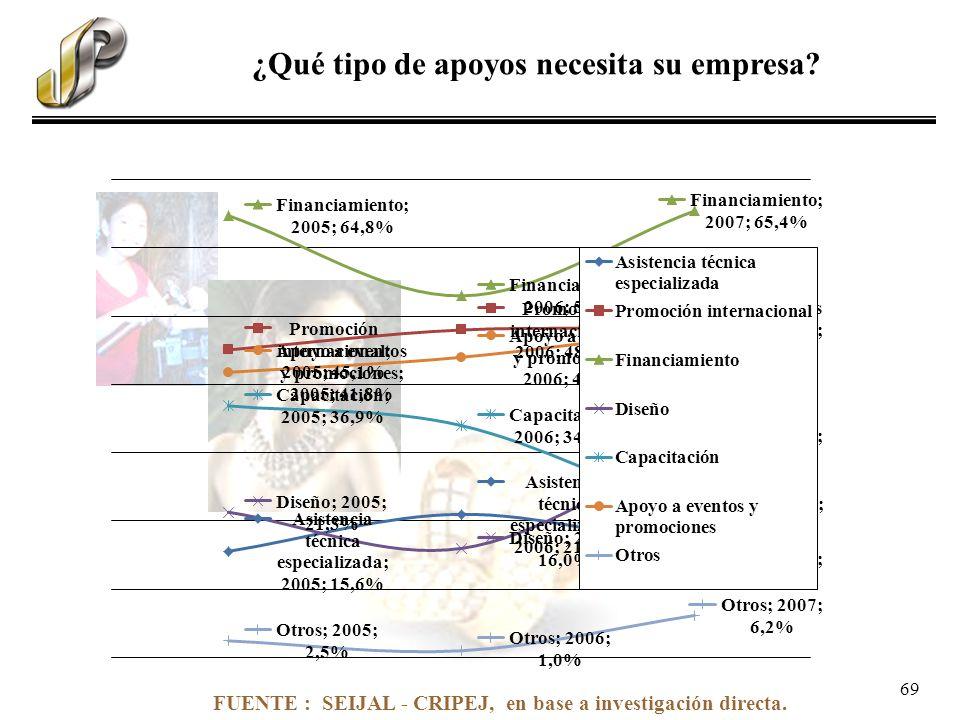 FUENTE : SEIJAL - CRIPEJ, en base a investigación directa. ¿Qué tipo de apoyos necesita su empresa? 69