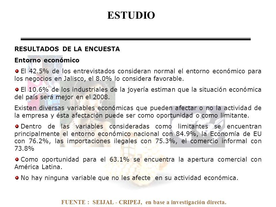 FUENTE : SEIJAL - CRIPEJ, en base a investigación directa. RESULTADOS DE LA ENCUESTA Entorno económico El 42.5% de los entrevistados consideran normal