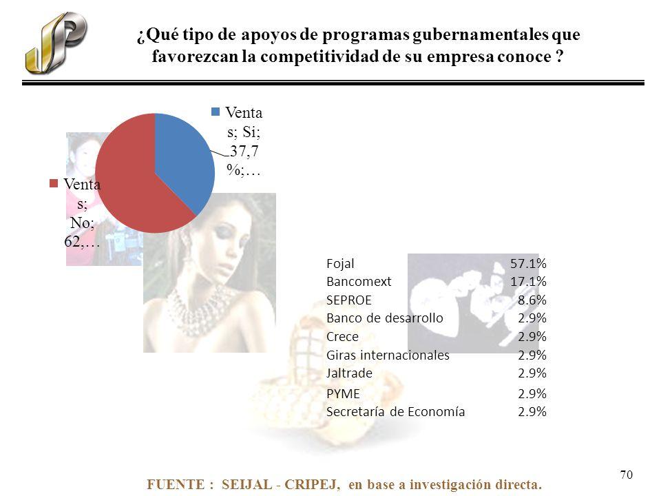FUENTE : SEIJAL - CRIPEJ, en base a investigación directa. ¿Qué tipo de apoyos de programas gubernamentales que favorezcan la competitividad de su emp