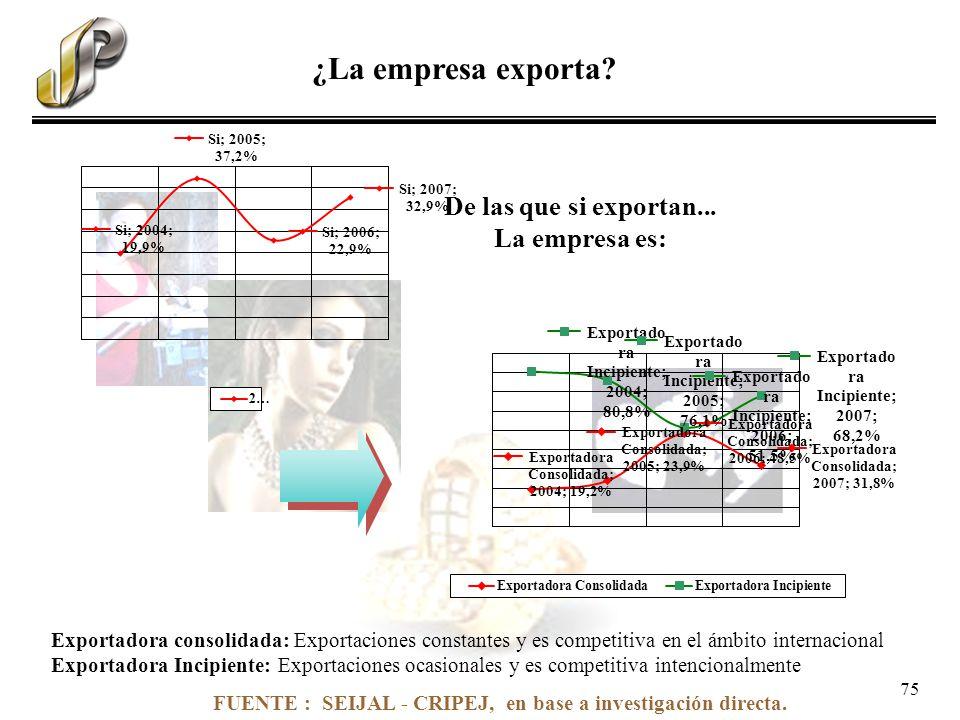 FUENTE : SEIJAL - CRIPEJ, en base a investigación directa. ¿La empresa exporta? De las que si exportan... La empresa es: Exportadora consolidada: Expo
