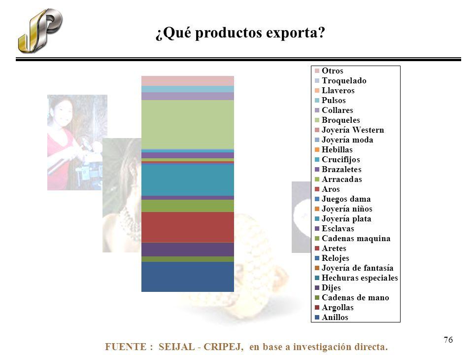 FUENTE : SEIJAL - CRIPEJ, en base a investigación directa. ¿Qué productos exporta? 76
