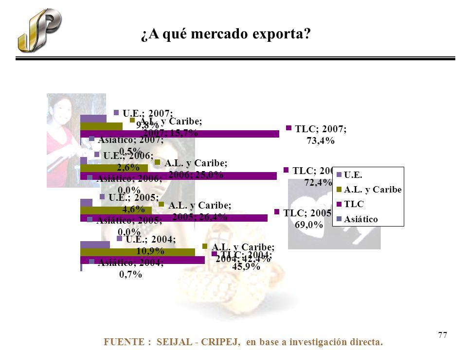 FUENTE : SEIJAL - CRIPEJ, en base a investigación directa. ¿A qué mercado exporta? 77