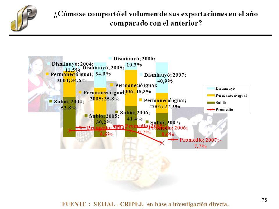 FUENTE : SEIJAL - CRIPEJ, en base a investigación directa. ¿Cómo se comportó el volumen de sus exportaciones en el año comparado con el anterior? 78
