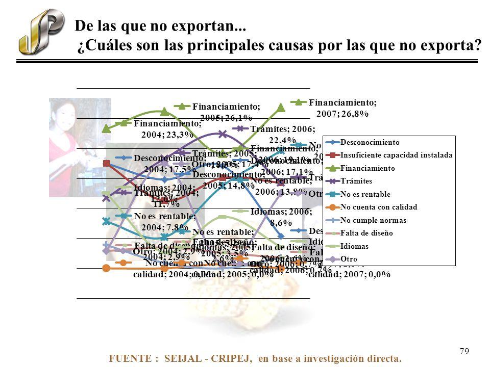 FUENTE : SEIJAL - CRIPEJ, en base a investigación directa. De las que no exportan... ¿Cuáles son las principales causas por las que no exporta? 79