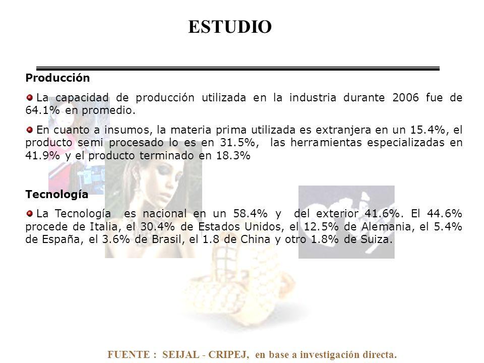 FUENTE : SEIJAL - CRIPEJ, en base a investigación directa. Producción La capacidad de producción utilizada en la industria durante 2006 fue de 64.1% e