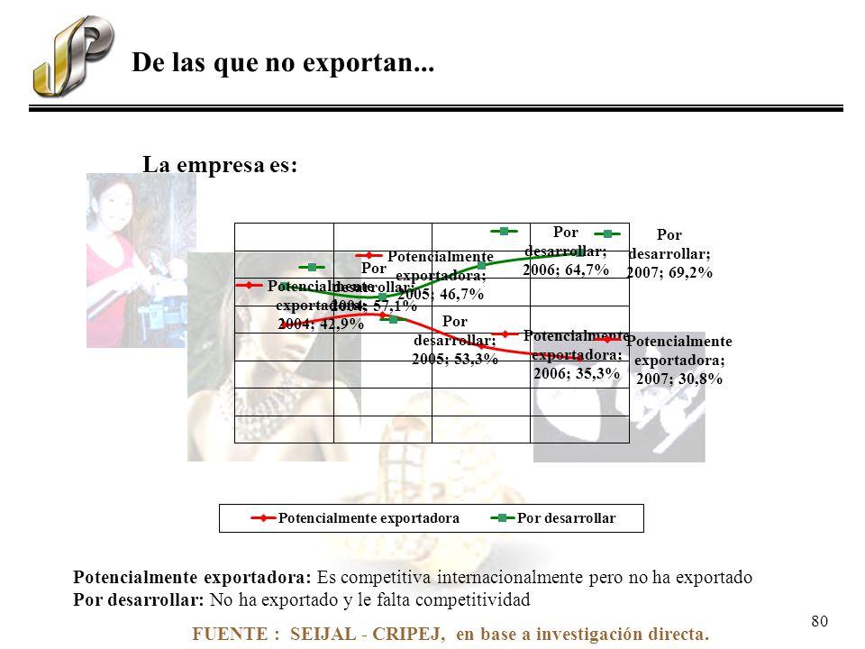 FUENTE : SEIJAL - CRIPEJ, en base a investigación directa. La empresa es: Potencialmente exportadora: Es competitiva internacionalmente pero no ha exp