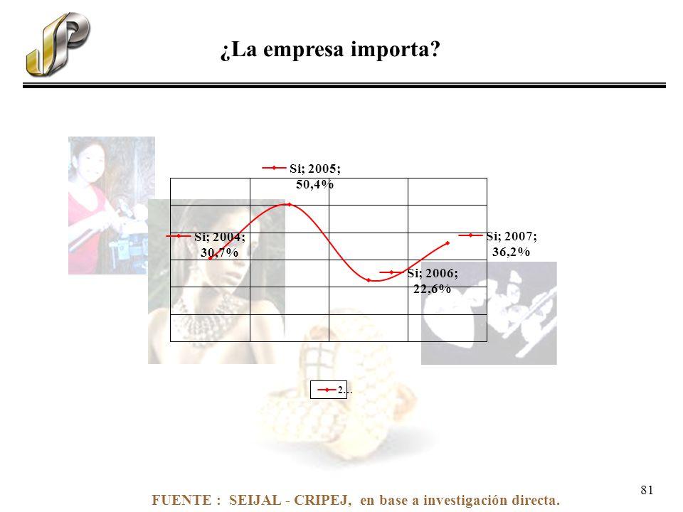 FUENTE : SEIJAL - CRIPEJ, en base a investigación directa. ¿La empresa importa? 81
