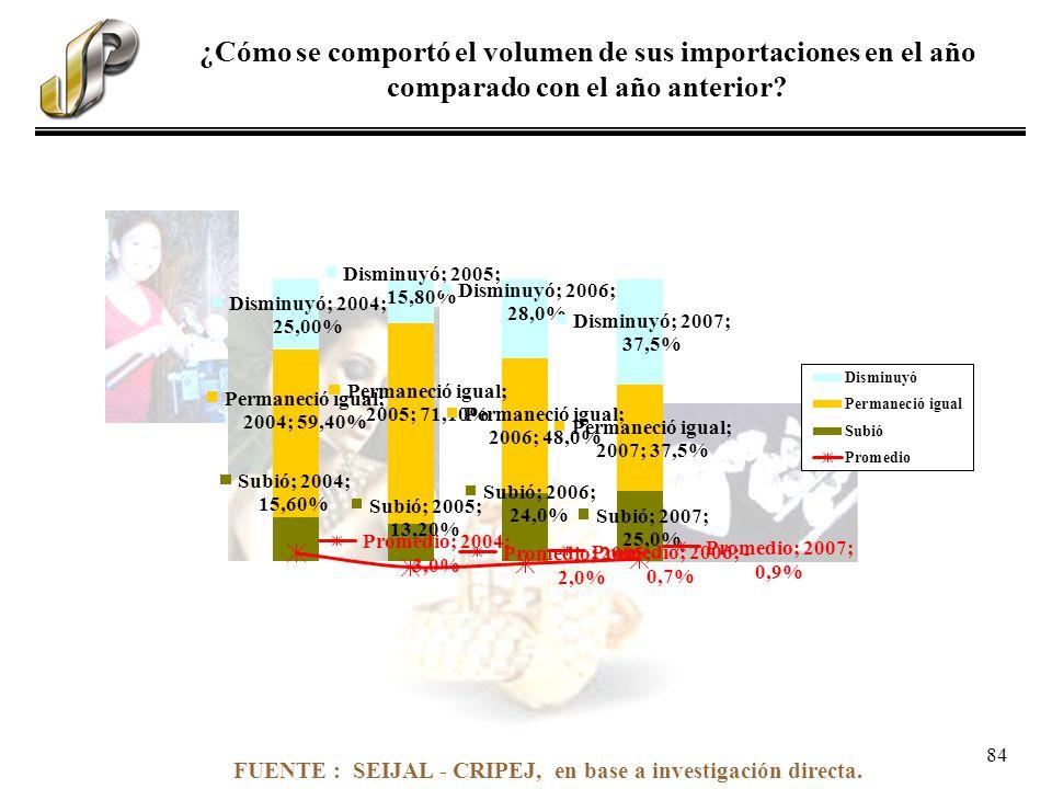 FUENTE : SEIJAL - CRIPEJ, en base a investigación directa. ¿Cómo se comportó el volumen de sus importaciones en el año comparado con el año anterior?