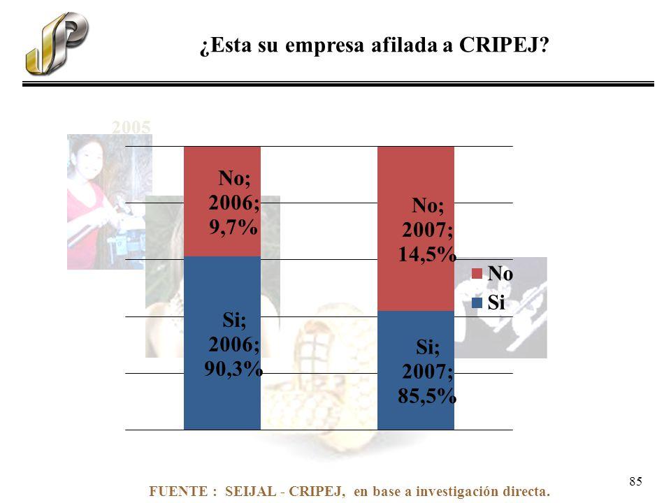 FUENTE : SEIJAL - CRIPEJ, en base a investigación directa. ¿Esta su empresa afilada a CRIPEJ? 2005 85