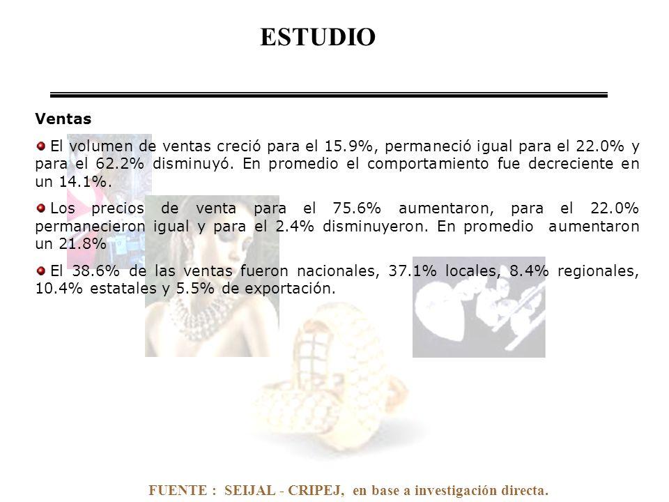 FUENTE : SEIJAL - CRIPEJ, en base a investigación directa. Ventas El volumen de ventas creció para el 15.9%, permaneció igual para el 22.0% y para el