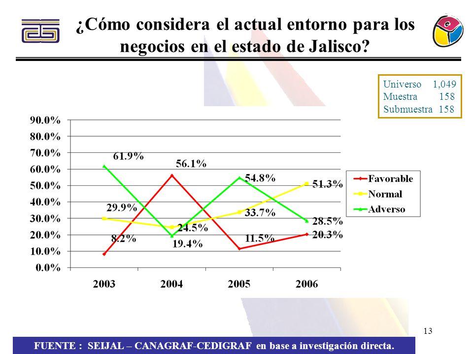 13 ¿Cómo considera el actual entorno para los negocios en el estado de Jalisco? FUENTE : SEIJAL – CANAGRAF-CEDIGRAF en base a investigación directa. U