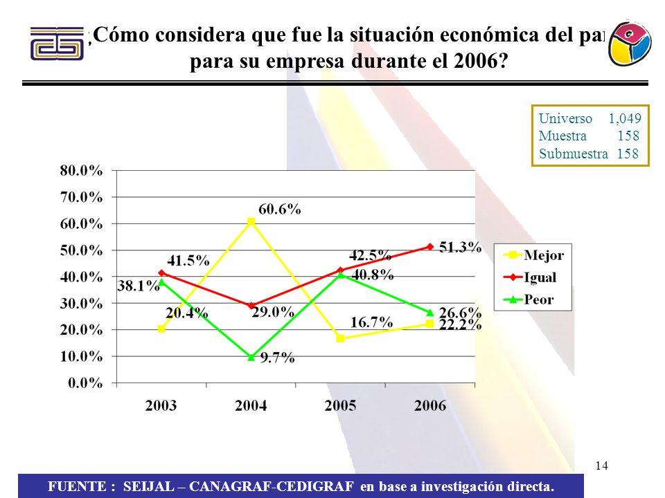 14 ¿Cómo considera que fue la situación económica del país para su empresa durante el 2006? FUENTE : SEIJAL – CANAGRAF-CEDIGRAF en base a investigació