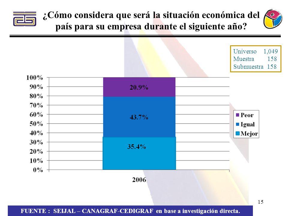15 FUENTE : SEIJAL – CANAGRAF-CEDIGRAF en base a investigación directa. ¿Cómo considera que será la situación económica del país para su empresa duran