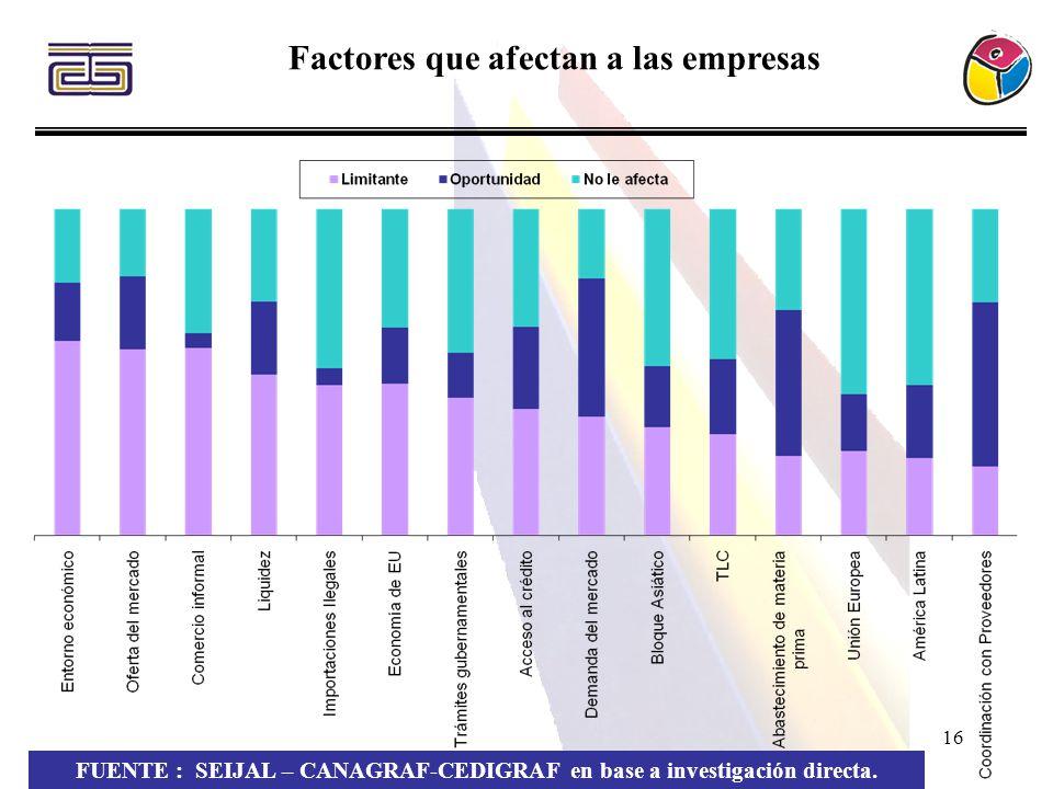 16 Factores que afectan a las empresas FUENTE : SEIJAL – CANAGRAF-CEDIGRAF en base a investigación directa.