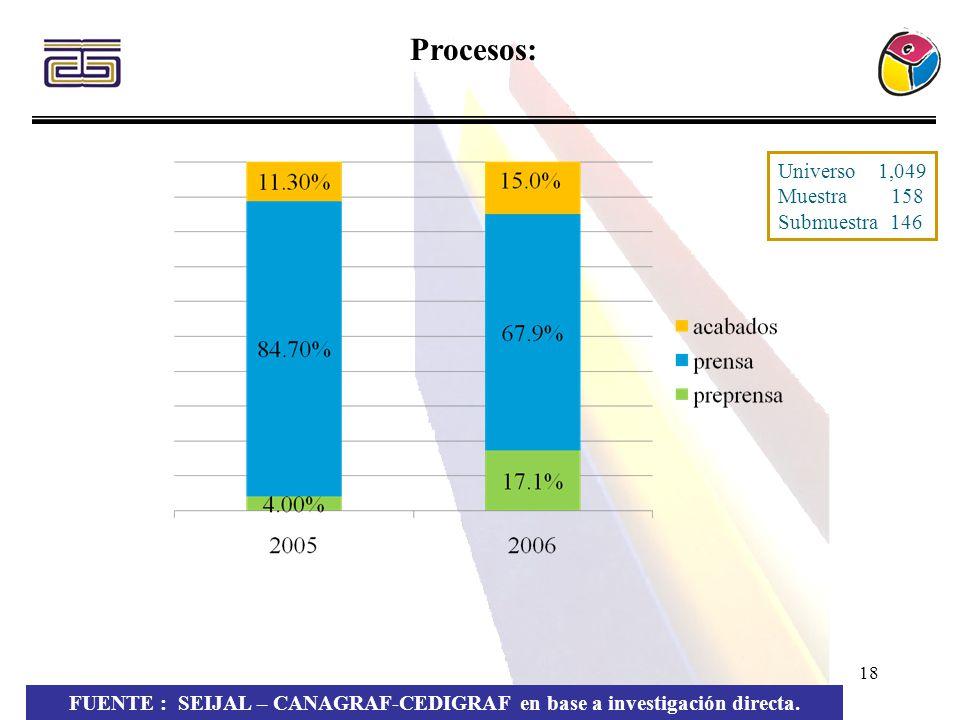 18 Procesos: FUENTE : SEIJAL – CANAGRAF-CEDIGRAF en base a investigación directa. Universo 1,049 Muestra 158 Submuestra 146