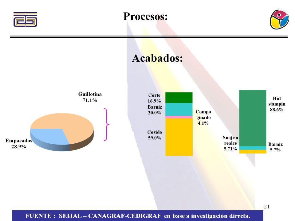 21 Procesos: FUENTE : SEIJAL – CANAGRAF-CEDIGRAF en base a investigación directa. Acabados: