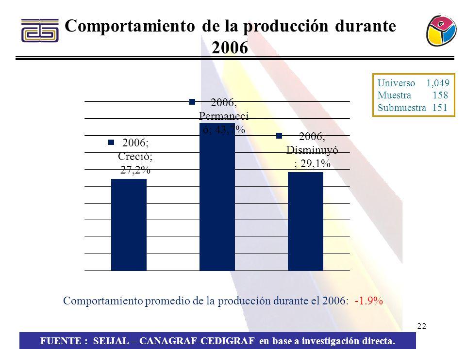 22 Comportamiento de la producción durante 2006 FUENTE : SEIJAL – CANAGRAF-CEDIGRAF en base a investigación directa. Comportamiento promedio de la pro