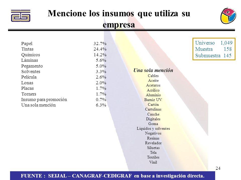24 Mencione los insumos que utiliza su empresa FUENTE : SEIJAL – CANAGRAF-CEDIGRAF en base a investigación directa. Papel 32.7% Tintas24.4% Químicos 1