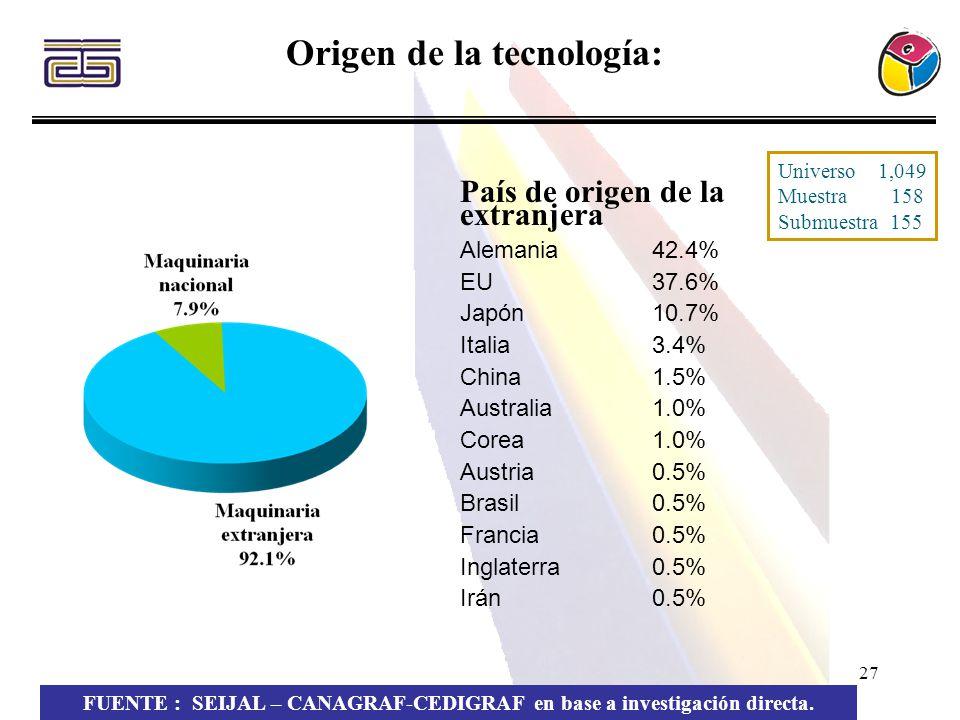 27 Origen de la tecnología: FUENTE : SEIJAL – CANAGRAF-CEDIGRAF en base a investigación directa. País de origen de la extranjera Alemania42.4% EU37.6%