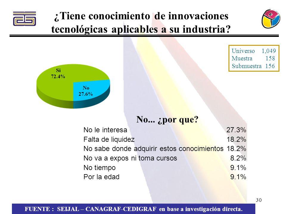 30 ¿Tiene conocimiento de innovaciones tecnológicas aplicables a su industria? FUENTE : SEIJAL – CANAGRAF-CEDIGRAF en base a investigación directa. No