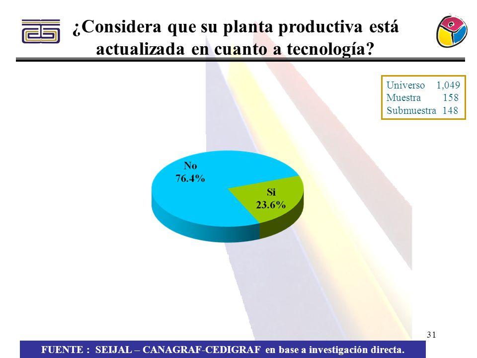 31 ¿Considera que su planta productiva está actualizada en cuanto a tecnología? FUENTE : SEIJAL – CANAGRAF-CEDIGRAF en base a investigación directa. U