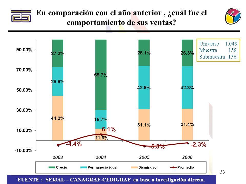 33 En comparación con el año anterior, ¿cuál fue el comportamiento de sus ventas? FUENTE : SEIJAL – CANAGRAF-CEDIGRAF en base a investigación directa.