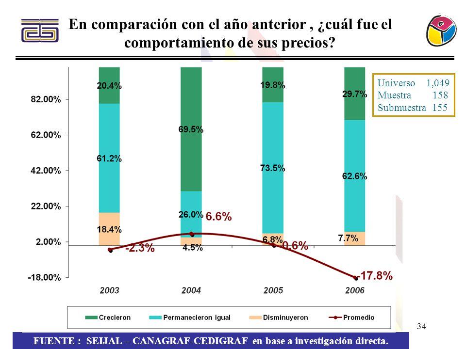 34 FUENTE : SEIJAL – CANAGRAF-CEDIGRAF en base a investigación directa. En comparación con el año anterior, ¿cuál fue el comportamiento de sus precios