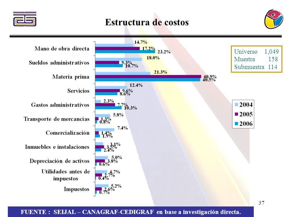 37 Estructura de costos FUENTE : SEIJAL – CANAGRAF-CEDIGRAF en base a investigación directa. Universo 1,049 Muestra 158 Submuestra 114