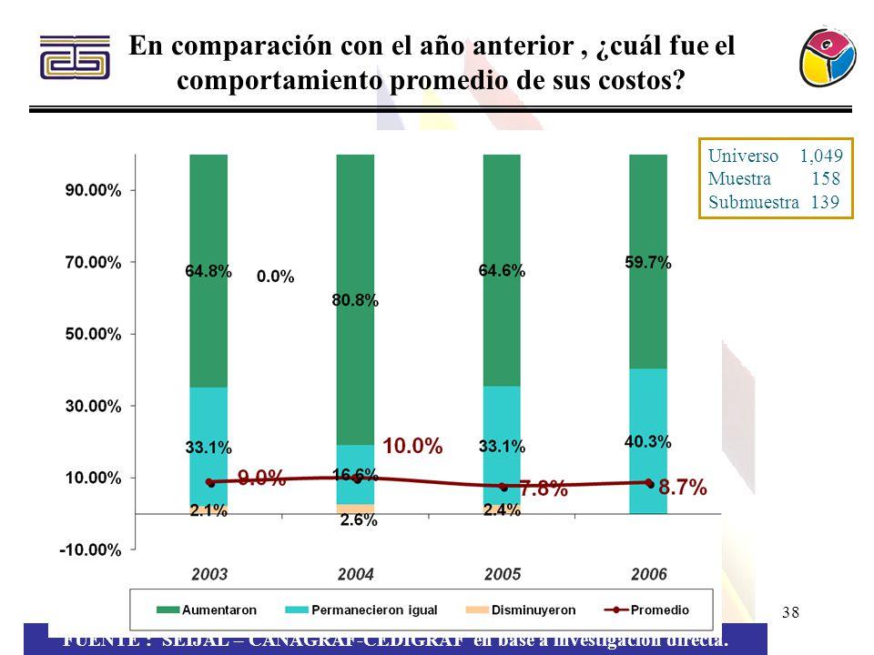 38 En comparación con el año anterior, ¿cuál fue el comportamiento promedio de sus costos? FUENTE : SEIJAL – CANAGRAF-CEDIGRAF en base a investigación
