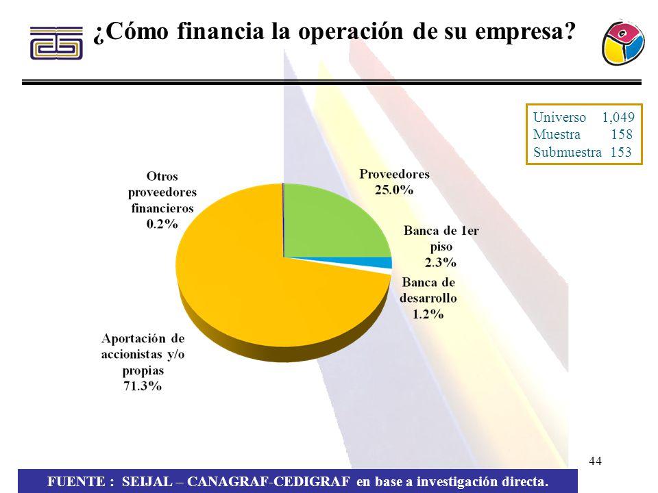 44 ¿Cómo financia la operación de su empresa? FUENTE : SEIJAL – CANAGRAF-CEDIGRAF en base a investigación directa. Universo 1,049 Muestra 158 Submuest