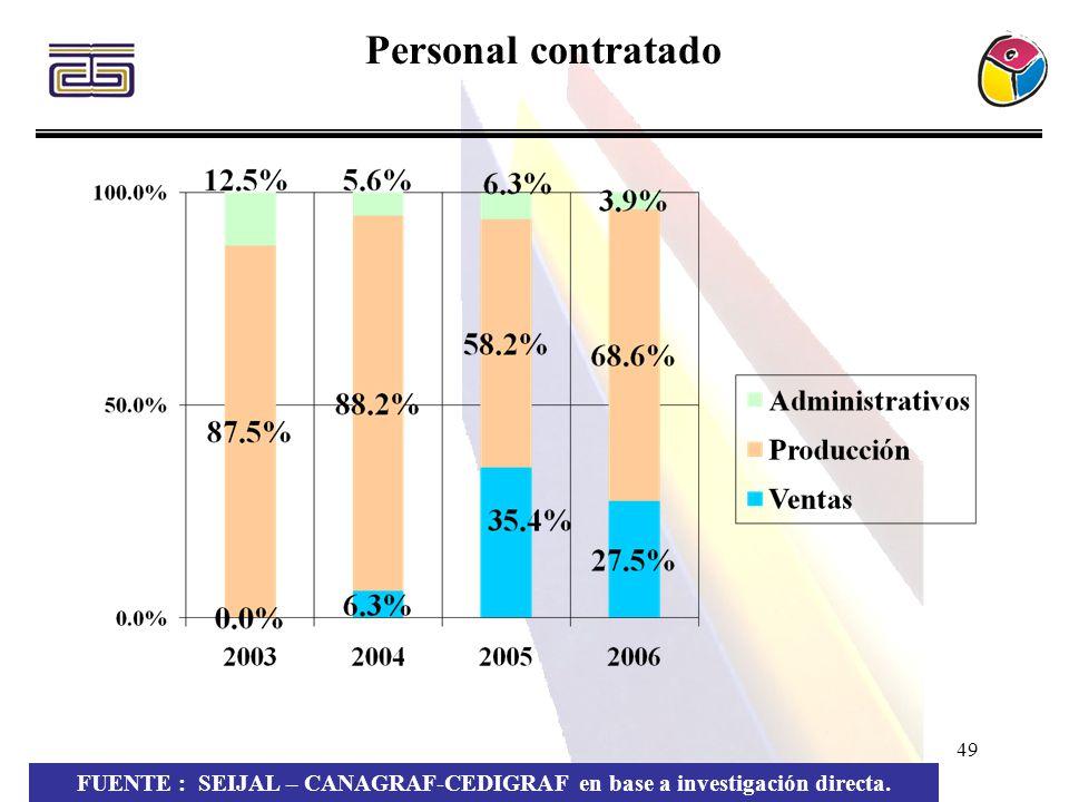 49 Personal contratado FUENTE : SEIJAL – CANAGRAF-CEDIGRAF en base a investigación directa.