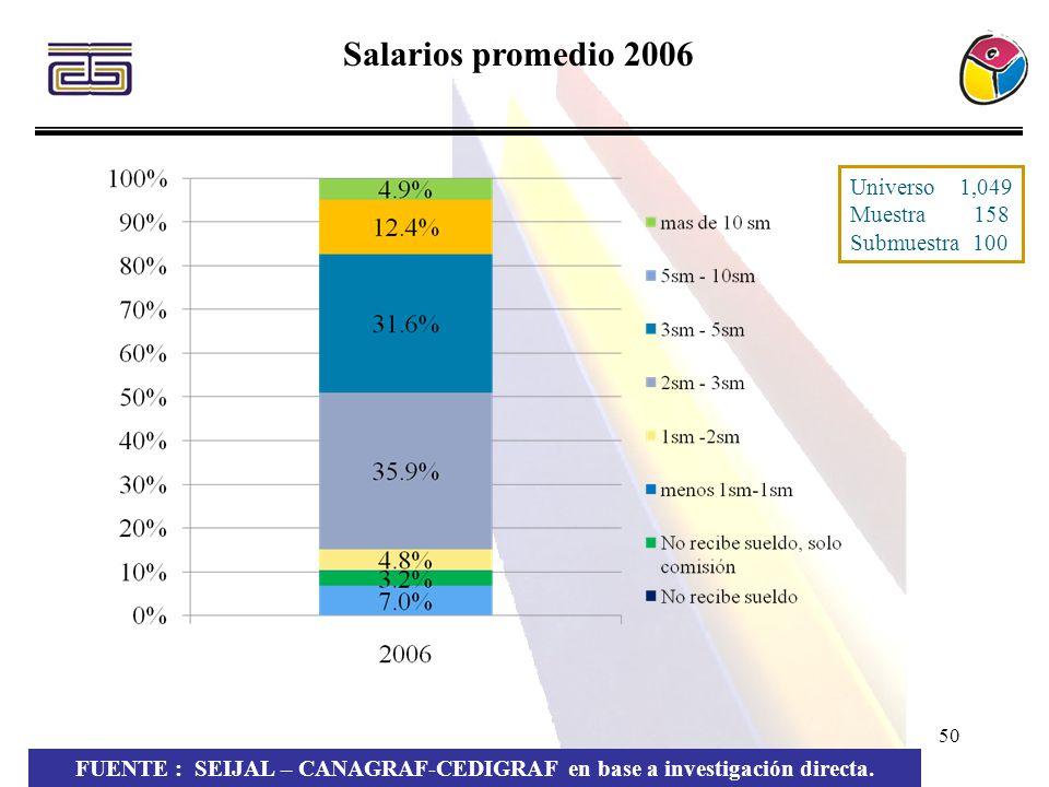 50 Salarios promedio 2006 FUENTE : SEIJAL – CANAGRAF-CEDIGRAF en base a investigación directa. Universo 1,049 Muestra 158 Submuestra 100