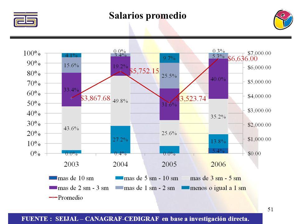 51 FUENTE : SEIJAL – CANAGRAF-CEDIGRAF en base a investigación directa. Salarios promedio