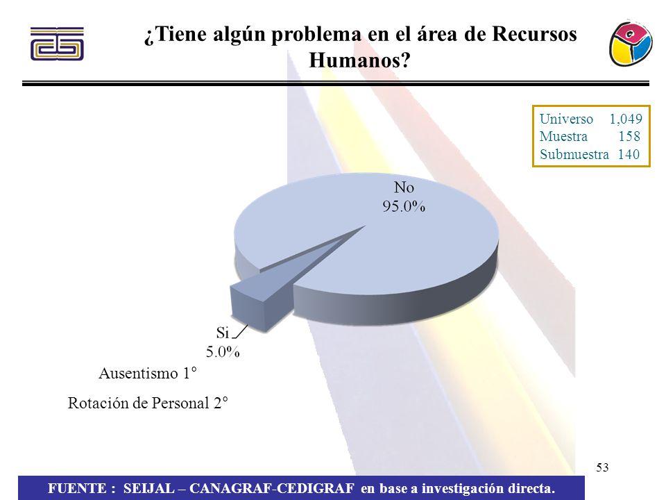 53 ¿Tiene algún problema en el área de Recursos Humanos? FUENTE : SEIJAL – CANAGRAF-CEDIGRAF en base a investigación directa. Ausentismo 1° Rotación d