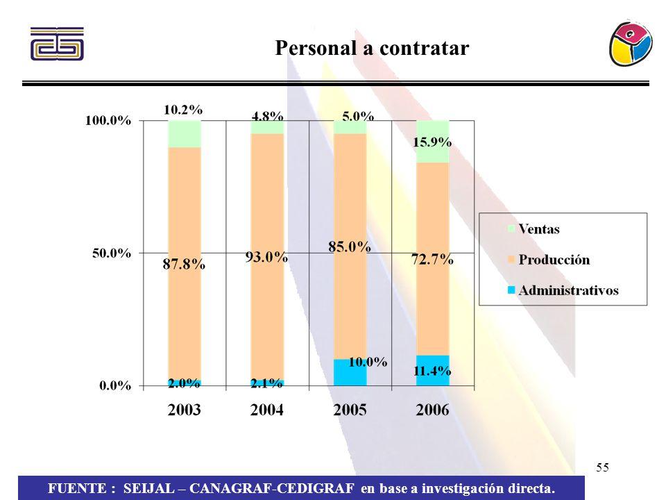 55 Personal a contratar FUENTE : SEIJAL – CANAGRAF-CEDIGRAF en base a investigación directa.