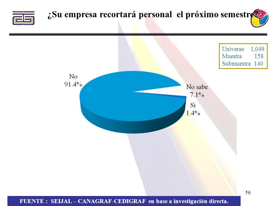 56 FUENTE : SEIJAL – CANAGRAF-CEDIGRAF en base a investigación directa. ¿Su empresa recortará personal el próximo semestre? Universo 1,049 Muestra 158