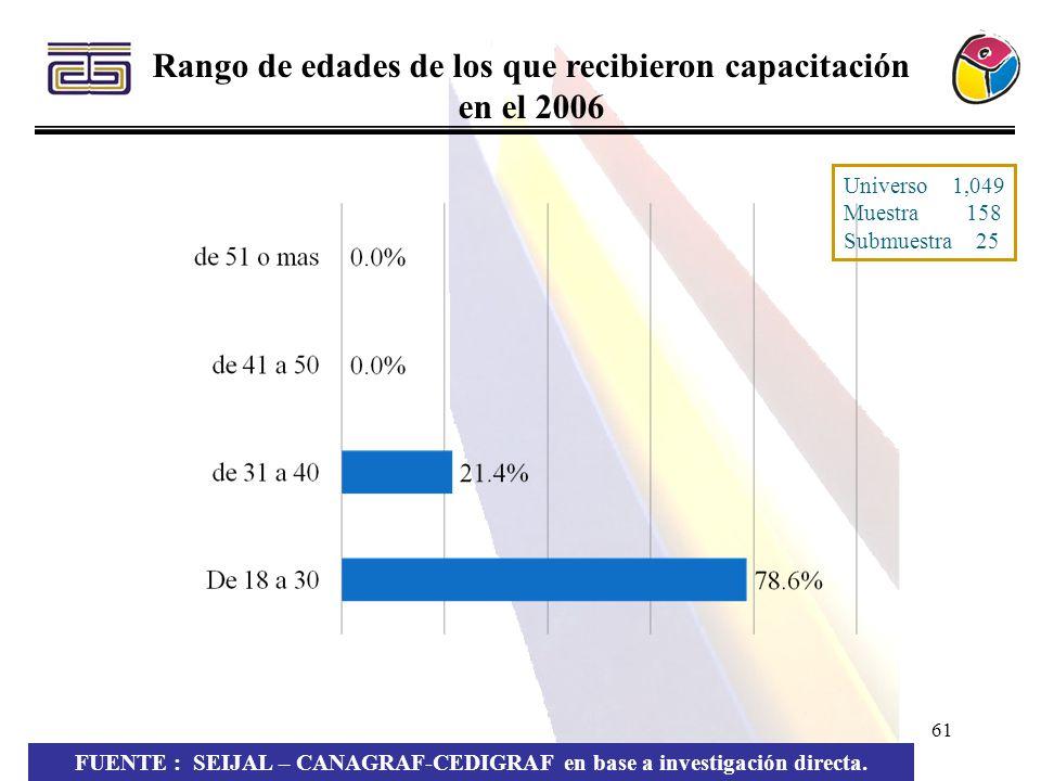 61 Rango de edades de los que recibieron capacitación en el 2006 FUENTE : SEIJAL – CANAGRAF-CEDIGRAF en base a investigación directa. Universo 1,049 M