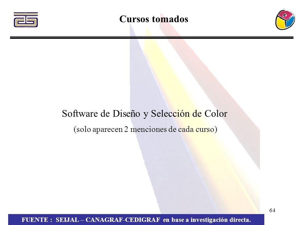 64 Cursos tomados FUENTE : SEIJAL – CANAGRAF-CEDIGRAF en base a investigación directa. Software de Diseño y Selección de Color (solo aparecen 2 mencio