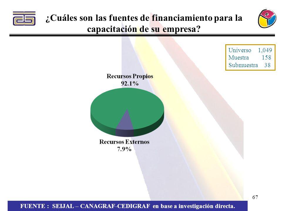 67 FUENTE : SEIJAL – CANAGRAF-CEDIGRAF en base a investigación directa. ¿Cuáles son las fuentes de financiamiento para la capacitación de su empresa?