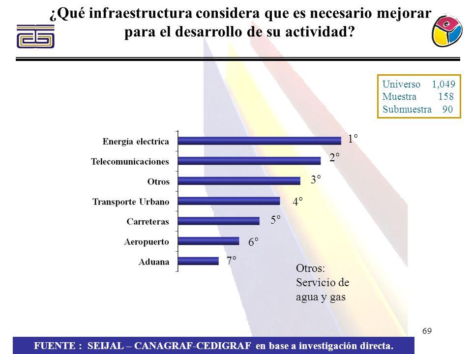 69 ¿Qué infraestructura considera que es necesario mejorar para el desarrollo de su actividad? FUENTE : SEIJAL – CANAGRAF-CEDIGRAF en base a investiga