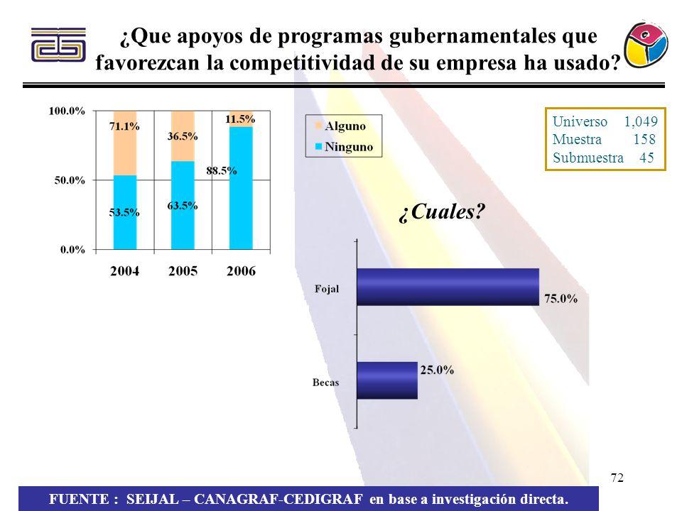 72 ¿Que apoyos de programas gubernamentales que favorezcan la competitividad de su empresa ha usado? FUENTE : SEIJAL – CANAGRAF-CEDIGRAF en base a inv