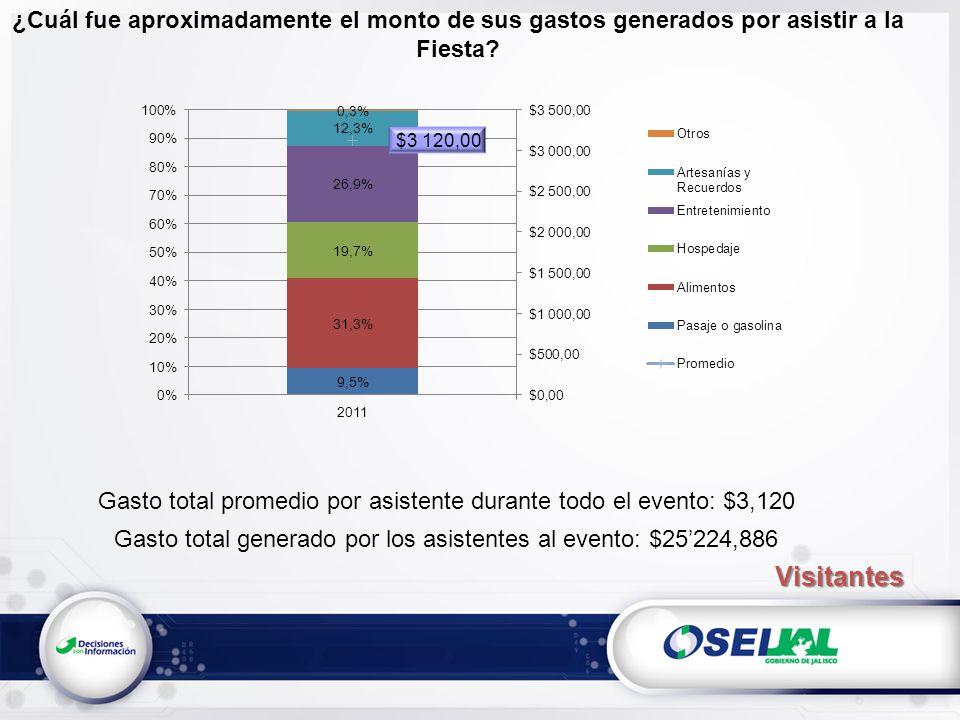 ¿Cuál fue aproximadamente el monto de sus gastos generados por asistir a la Fiesta? Gasto total promedio por asistente durante todo el evento: $3,120